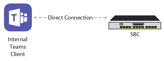 Direct Connection to SBC