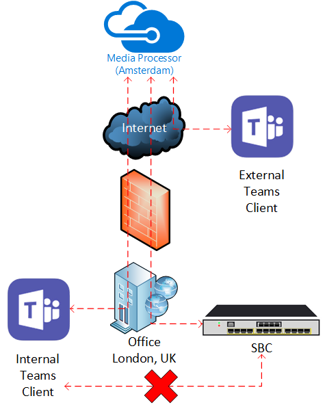 Deep Dive: Teams Direct Routing Media Bypass - Lee Ford's Blog